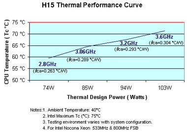 Intel Xeon Nocona 800MHz Socket 604 up to 3 6GHz H15